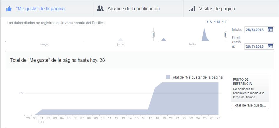 Me gusta, estadísticas Facebook